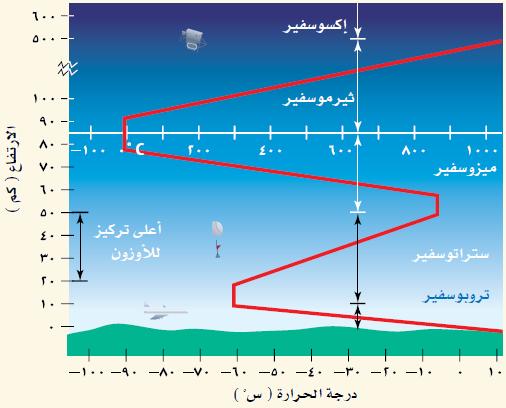 معلومات عن الغلاف الجوي وطبقاته وتعريف الغلاف الجوي