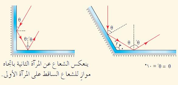 دروس ميدان  الظواهر الضوئية 10th%20grade%20feezia%20jor%20unit-1-1-Q-page14