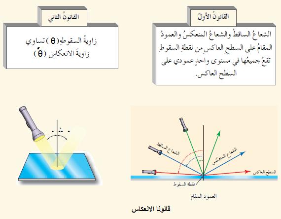 دروس ميدان  الظواهر الضوئية 10th%20grade%20feezia%20jor%20unit-1-1-Qanona%20alin3kas