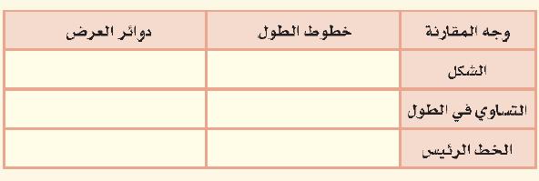 اقارن بين خطوط الطول ودوائر العرض وفق الجدول التالي موقع اسئلة وحلول